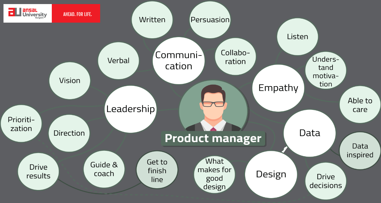 Suggestions For Product Managers To Inculcate Leadership Skills